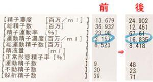 人工授精二回目 洗浄・濃縮後の数字
